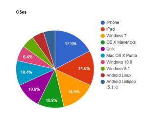 端末別閲覧者のグラフです。