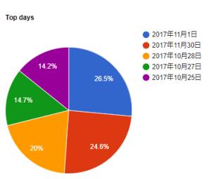 日別閲覧者のグラフ