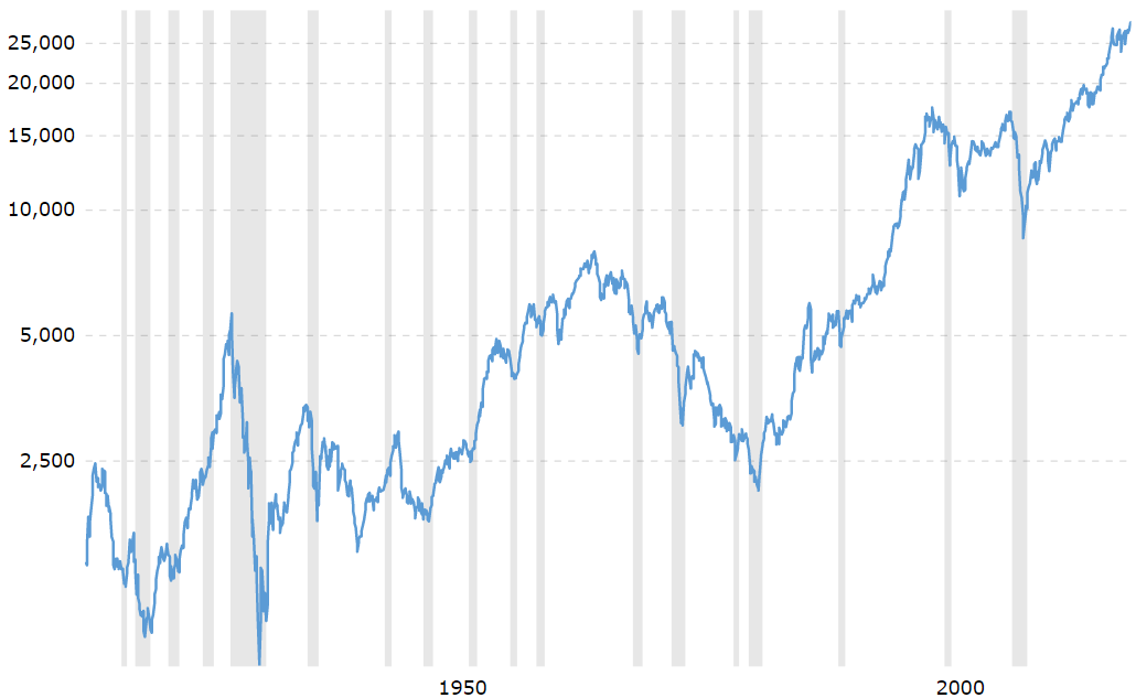 Dow jones index adjusted for inflation