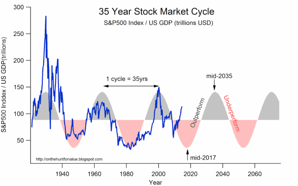 The ratio of the S&P 500 to GDP works in a 35-year cycle.