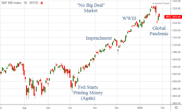 S&P 500 index has been resilient so far