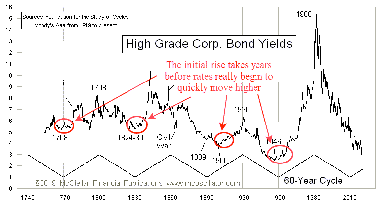 The 60-year interest rate cycle with annotations showing the gradual increase in interest rates.