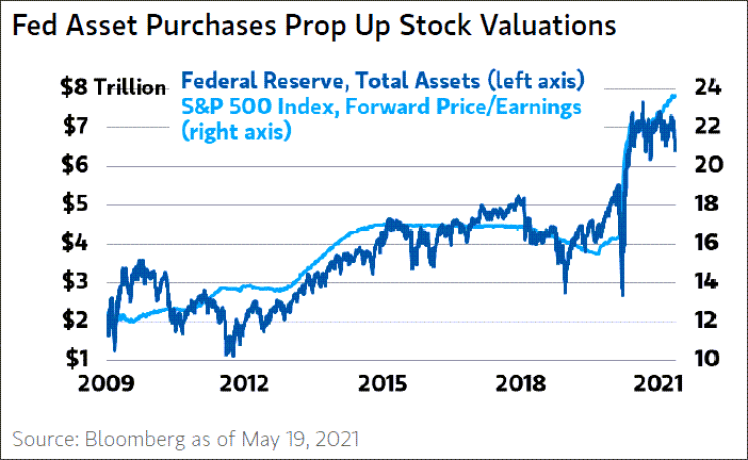 Fed balance sheet causes stock valuations to increase.