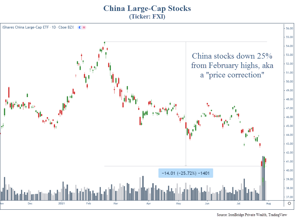 China large cap stocks are down 25% from the 2021 highs. Ticker FXI.