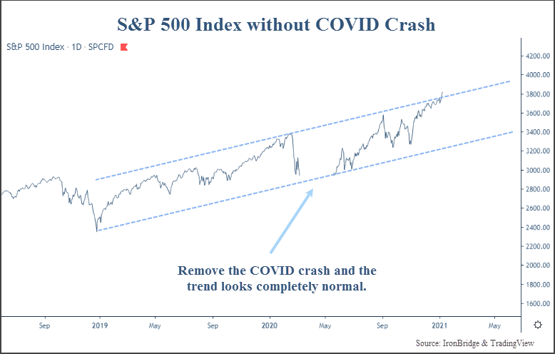 S&P 500 Index without the price drop in the COVID crash
