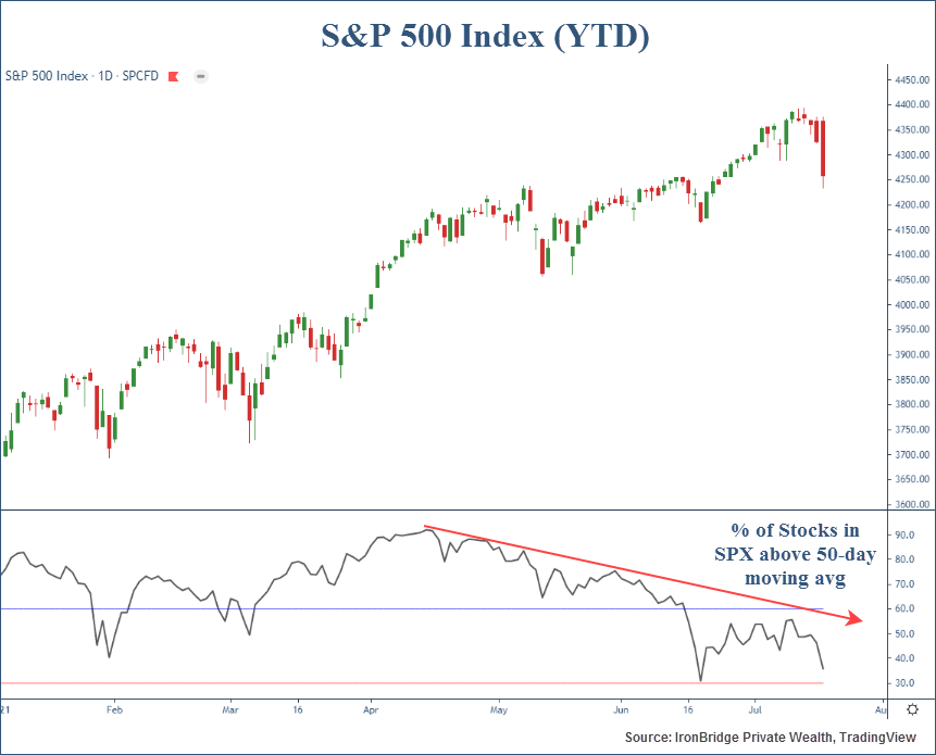 S&P 500 Index components above 50 day moving average following the market decline of July 19, 2020.
