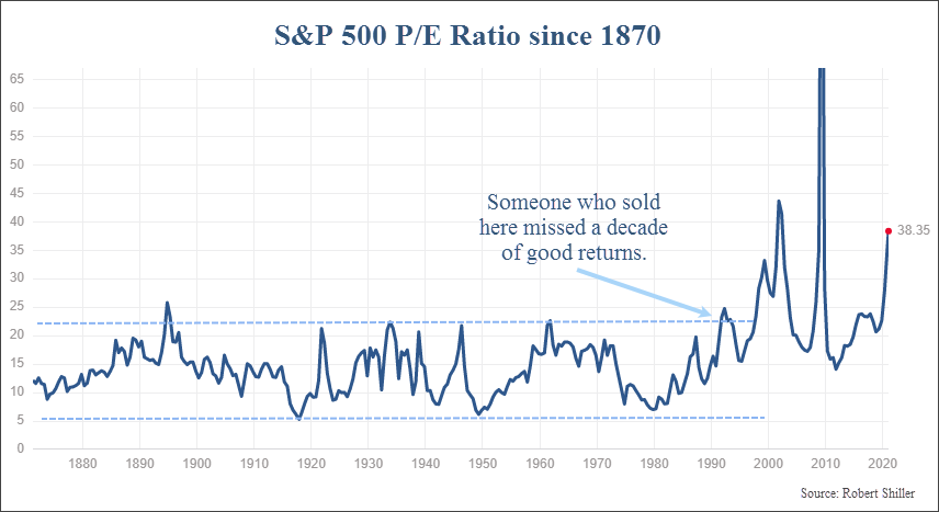 S&P 500 Index P/E Ratio with higher and lower bounds since 1870. A breakout of the high end of this range occurred in the 1990's.