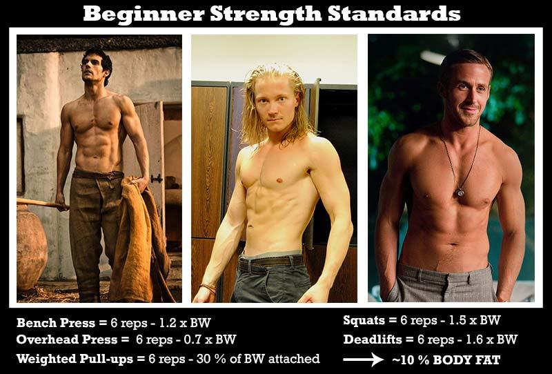 Beginner-strength-standards-skinny-fat-to-ripped