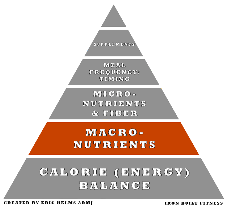 Nutrition pyramid macros
