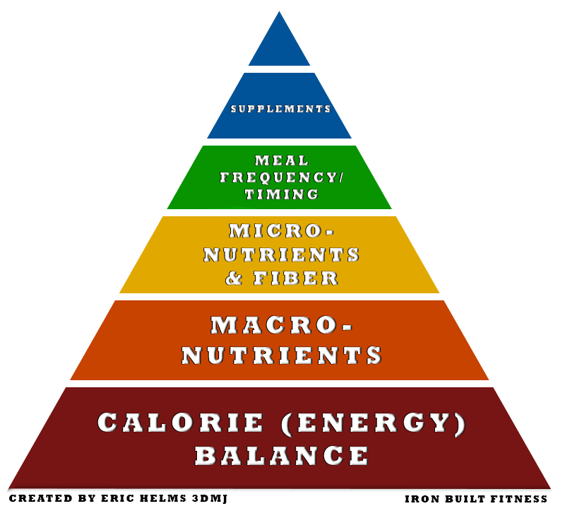 Diet and body composition Nutrition pyramid