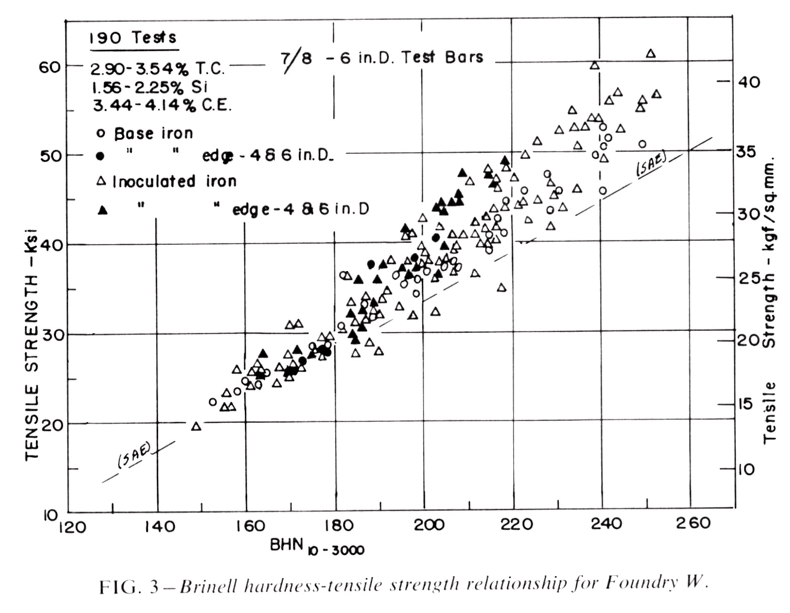 Brinell Hardness Tensile Strength Equation