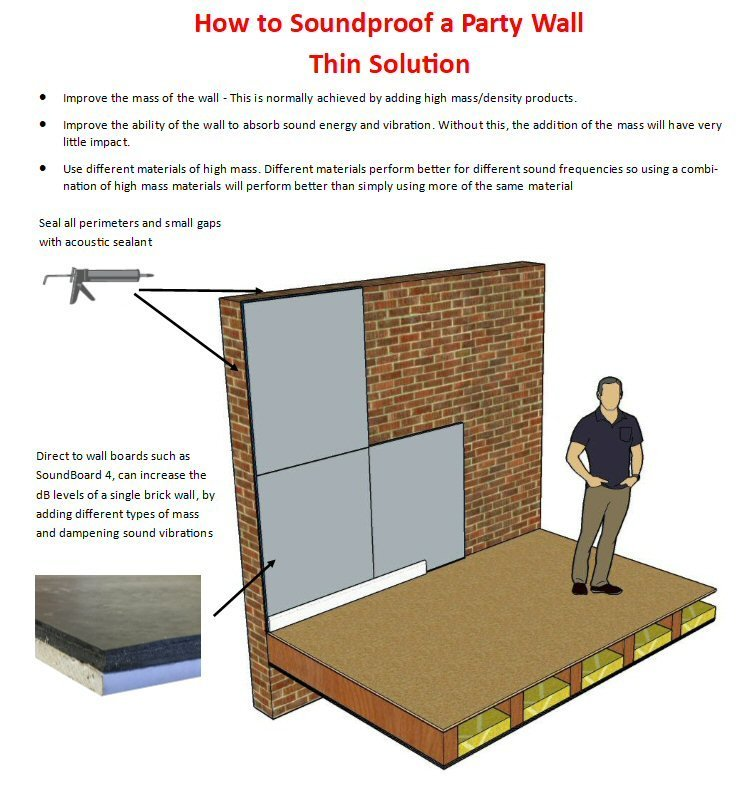 Thin Wall Soundproofing Or Sound Insulation