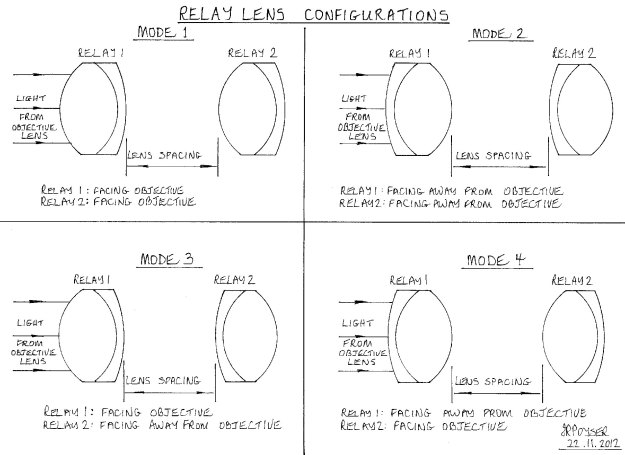 Diagram 5 - relay lens configurations