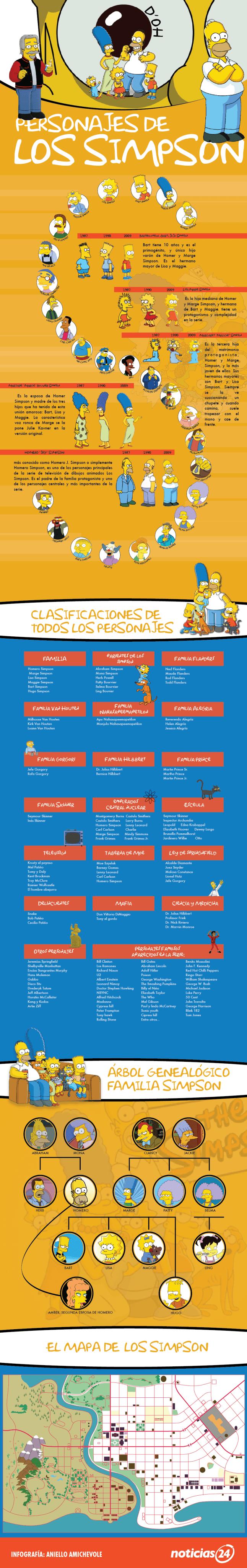 simpson-infografia.png