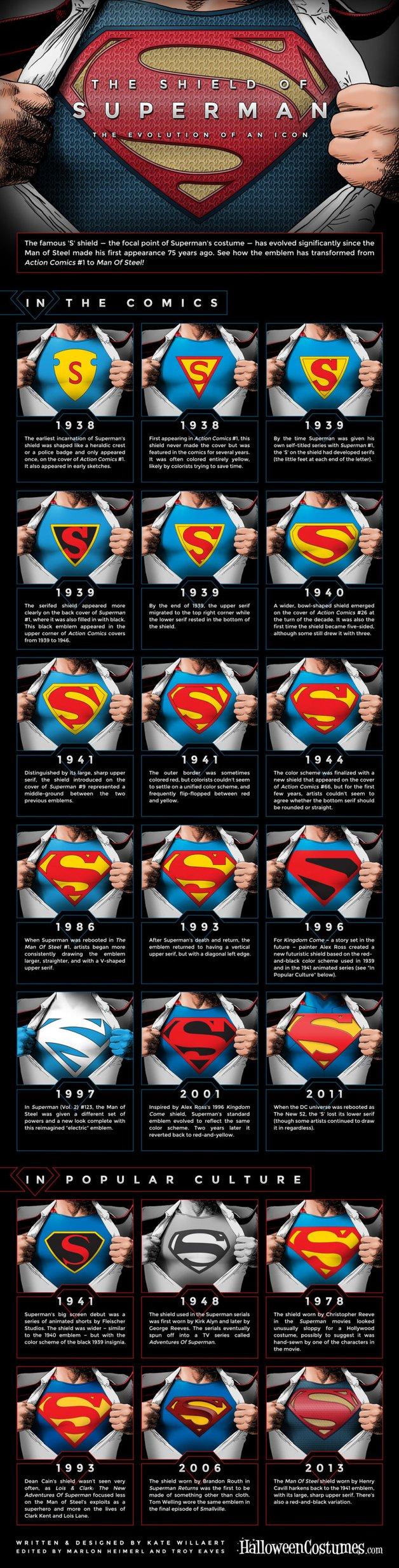 Evolucion_del_logo_de_Superman.width-628