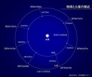 火星の公転軌道