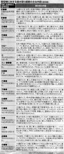 産經新聞慰安婦証言