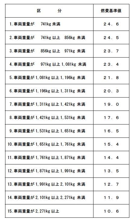 平成32年度燃費基準(乗用車)