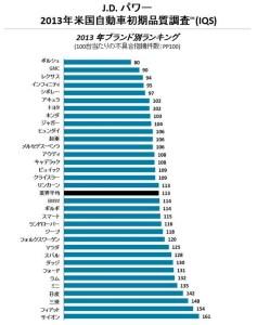 2013年米国自動車初期品質調査(IQS)  J.D. Power