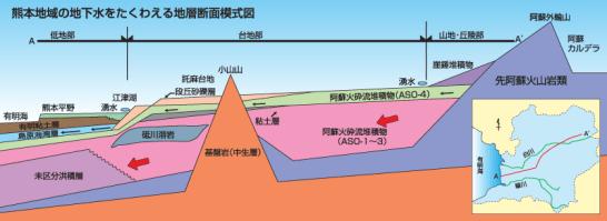 ASO-1~3,ASO4 阿蘇火砕流堆積物