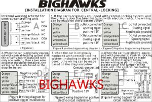 User Manual Installation Guide Operation Description Keyless Entry Bighawks K9028113 M602
