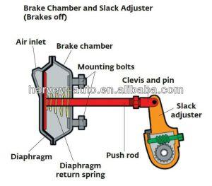 Hvs08 T30 Service Brake Chamber For Heavy Duty Truck