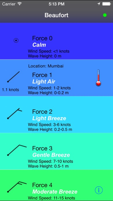 Scale Wind Force 5 Beaufort