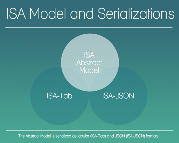 ISA Model and Specs diagram