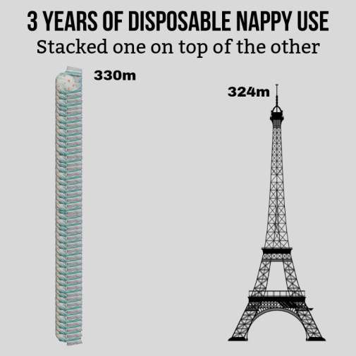 Let's say that every used nappy is roughly 2 inches in height. If you stacked every single one of them on top of the other for the 3 years they would be used, then those nappies would be taller than the Eiffel Tower!