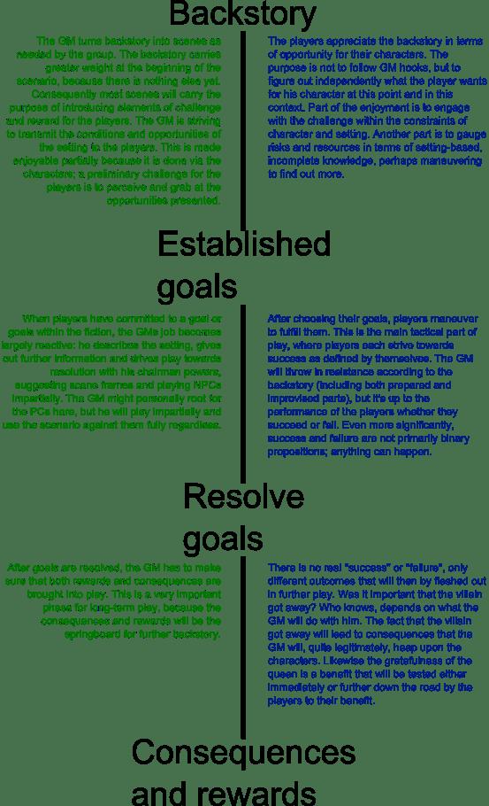 Challenge-based game model