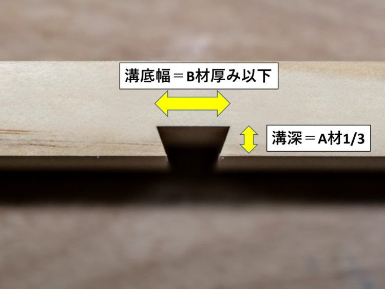 A材に掘るあり形溝寸法