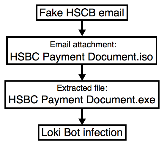 Attachments Hsbc-themed Bot Oct Fortify Malware Malspam Uses To thu 24x7 Loki Push 19th Iso