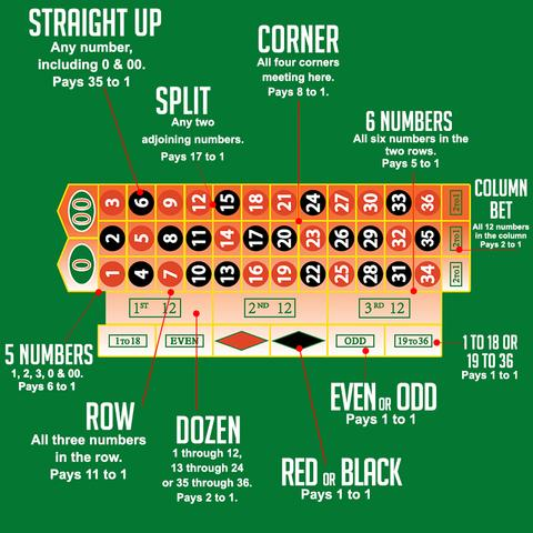 How to Play Roulette in Inforgragh