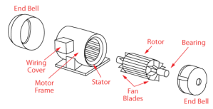 3 Phase Ac Induction Motor Theory  impremedia