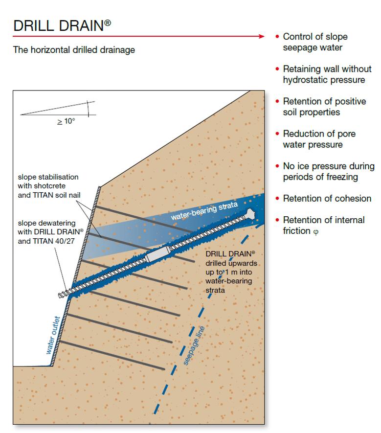 drill drain2