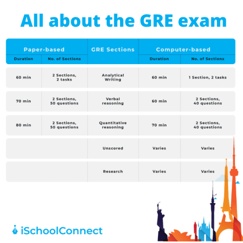 GRE exam pattern 2020