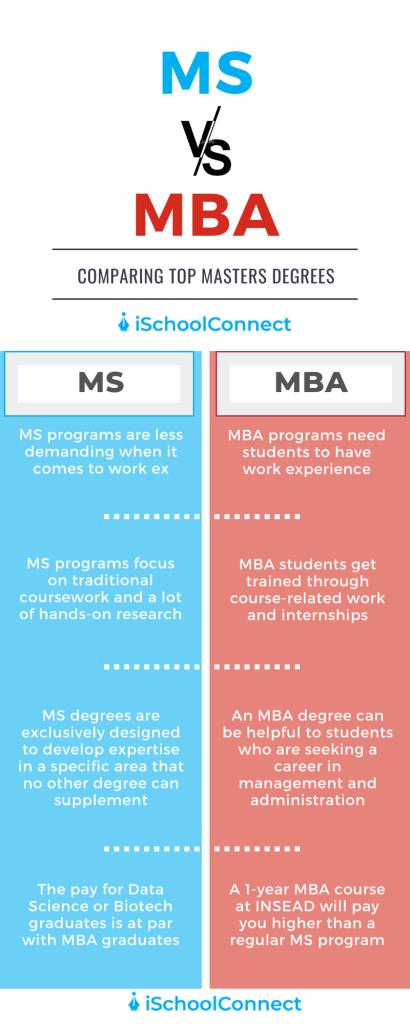 MS vs MBA infographic