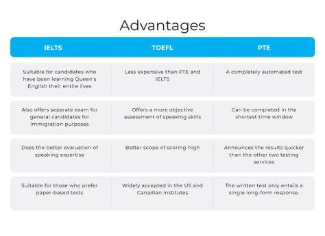 The advantages of IELTS vs TOEFL vs PTE