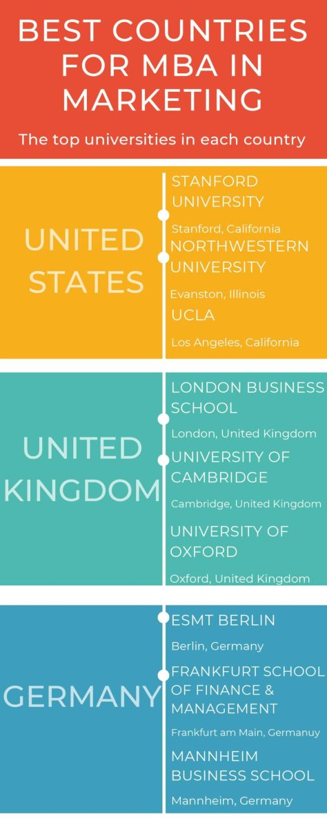 Best countries for MBA in Marketing