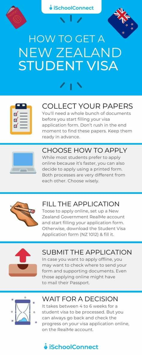 New Zealand student visa process infographic