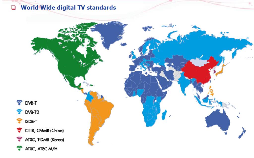 world digital tv standard