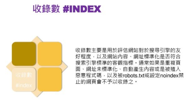 收錄數 Index