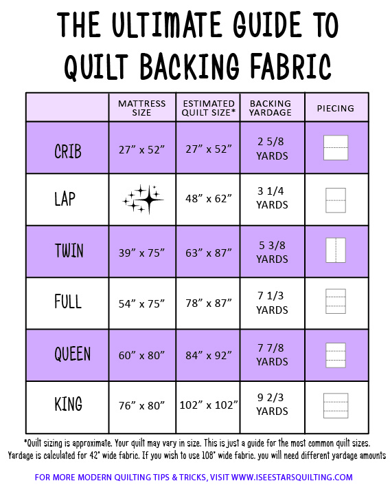The Ultimate Guide to Quilt Backings! - All you need to know plus a FREE handy download sheet to print out so you'll always know the most efficient way to piece your quilt backings!