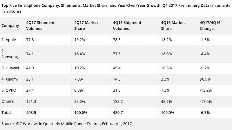 Q4 2017 IDC Apple Samsung Xioami