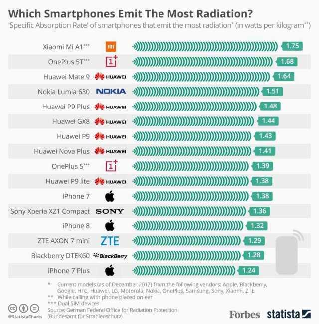 Estos son los smartphones que emiten más radiación