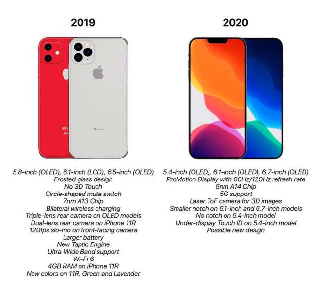 iPhone XI vs iPhone 2020