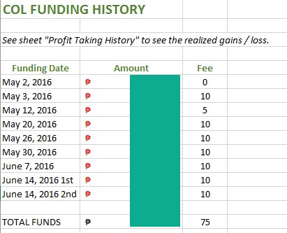Funding History for COL Account