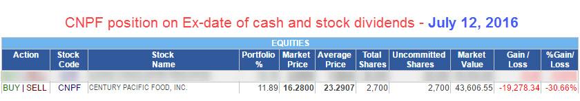CNPF Stock Dividend Ex Date Market Price Drops
