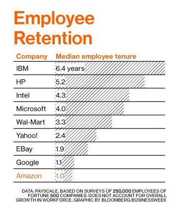 Amazon Retention