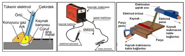 Örtülü Elektrod Kaynağı